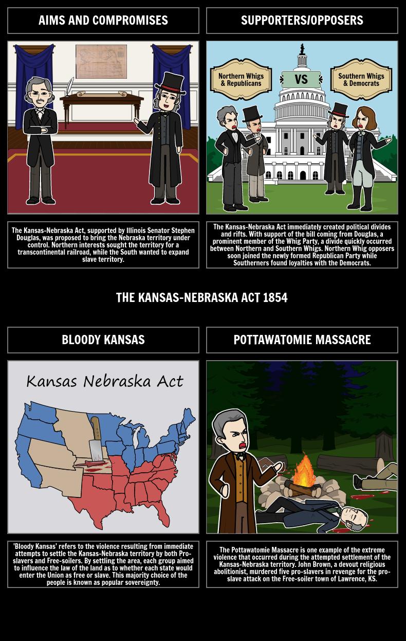 1850s America - The Kansas-Nebraska Act of 1854