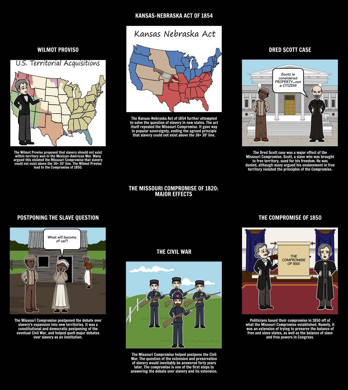 Missouri Compromise of...
