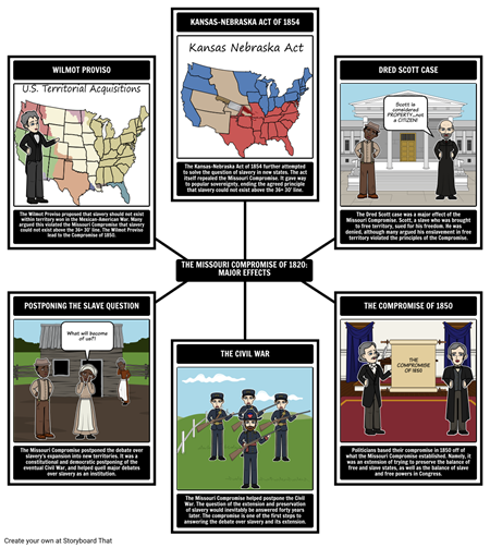 The Missouri Compromise of 1820 - Major Effects