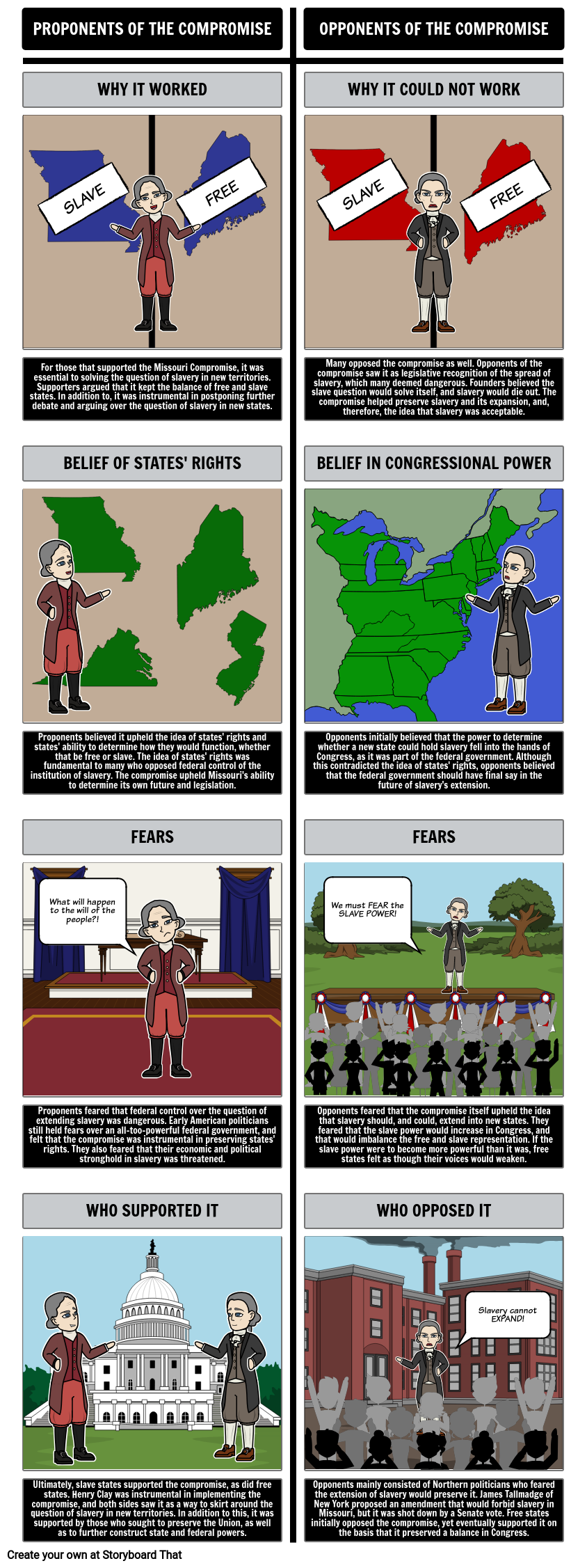 The Missouri Compromise of 1820 - Proponents and Opponents