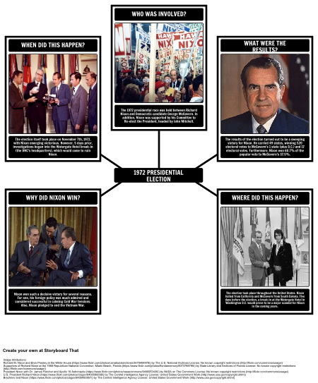 The Presidency of Richard Nixon - 5 Ws of the 1972 Election