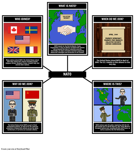 The Truman Presidency - 5 Ws of NATO