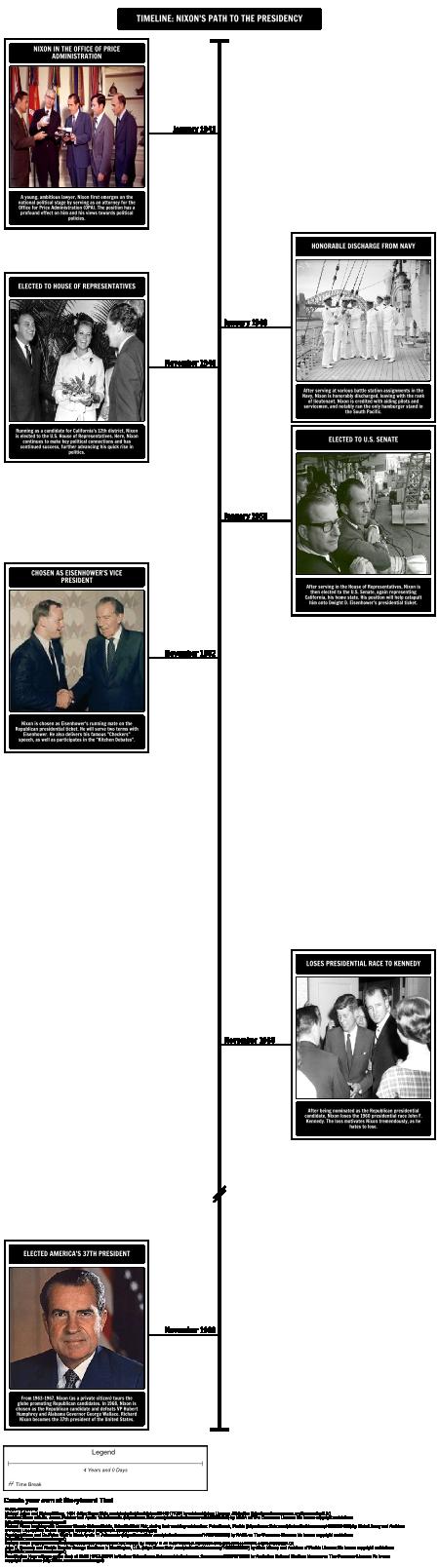Timeline - Nixon's Path to the Presidency