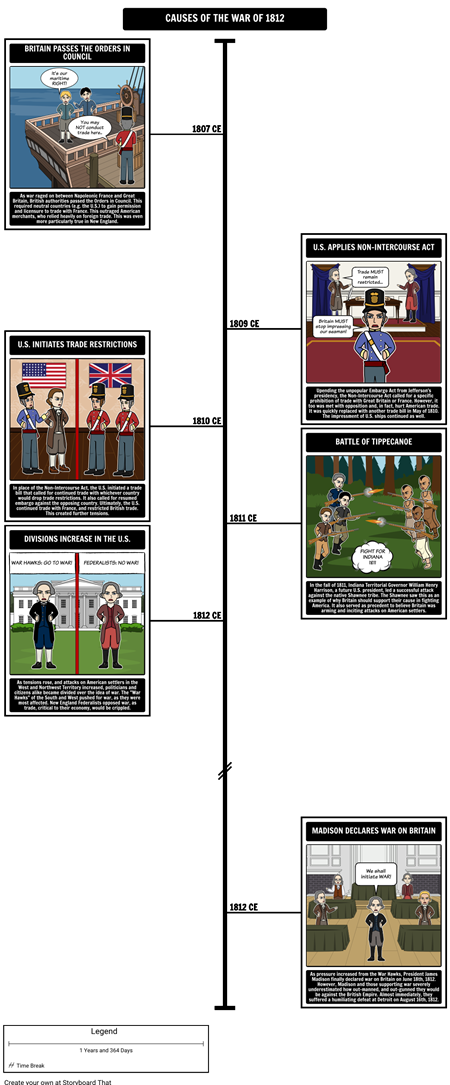 War of 1812 -  Causes of the War of 1812 Timeline