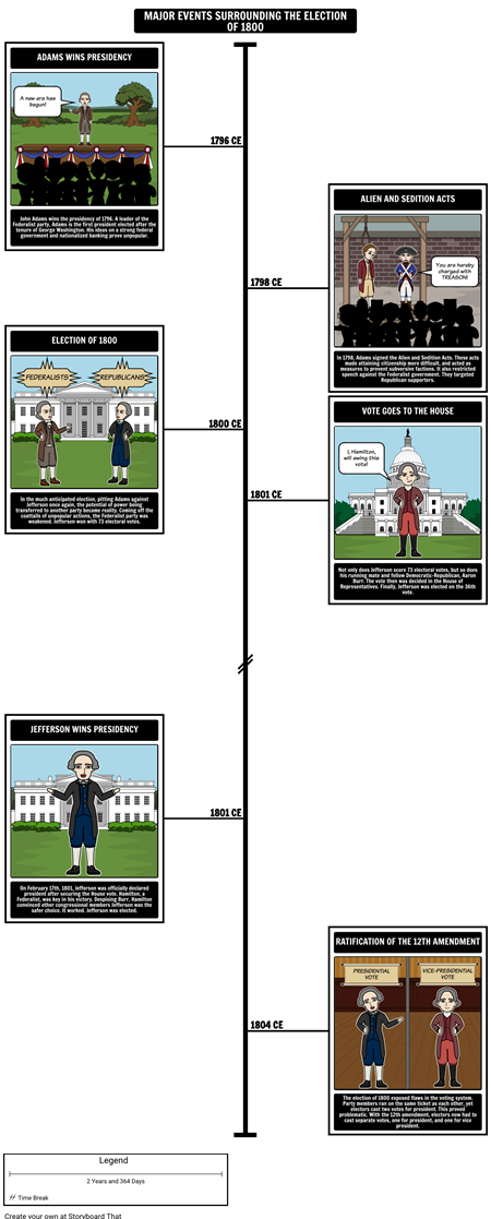The Election of 1800 - Timeline of Major Events