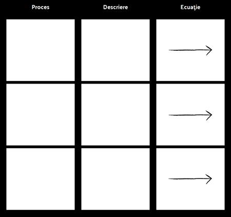 Șablon de Proces