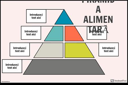 Afișul Piramidelor Alimentare
