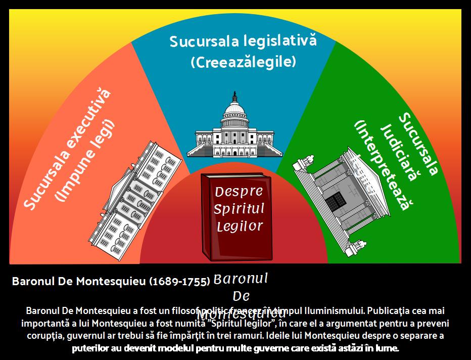 Baronul De Montesquieu