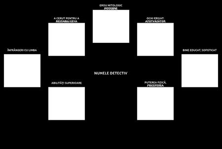 Ce Caracterizează un Detectiv? Format