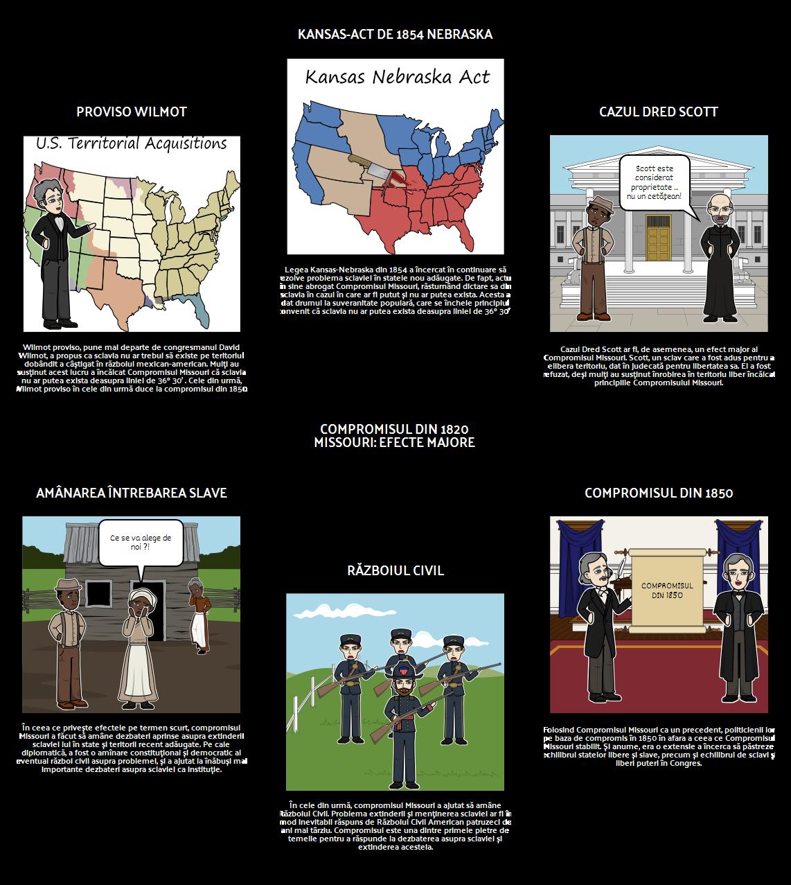 Compromisul Missouri din 1820 - efecte majore