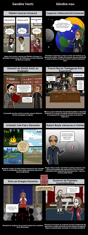 Cum a inspira revoluția științifică Iluminismului?