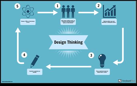 Design Thinking-Exemplu