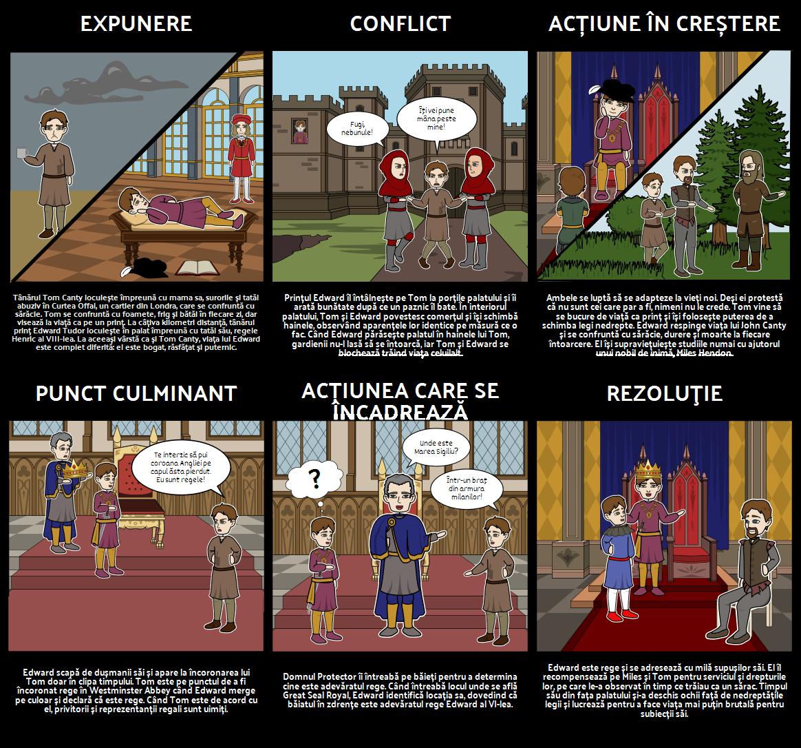 Diagrama Prințului și Diagrama Pauper