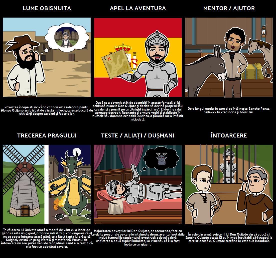 Don Quijote Eroic Journey Grafic Organizator