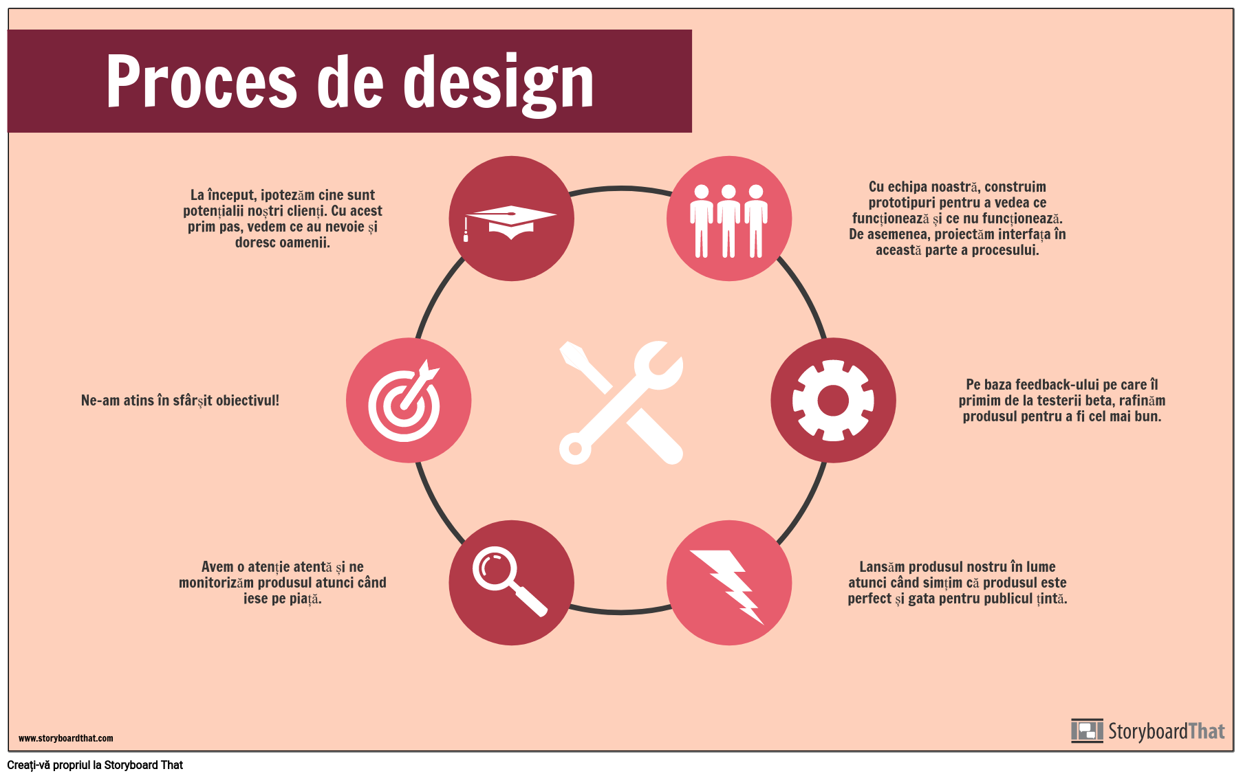 Exemplu de Proces de Proiectare