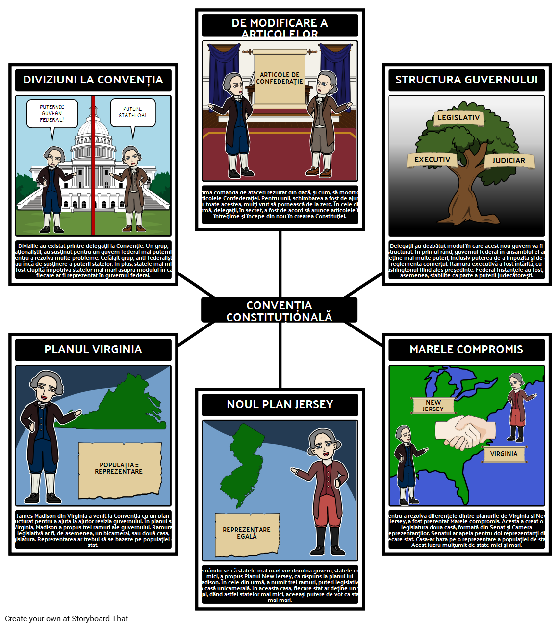 Federalismul - Convenția Constituțională