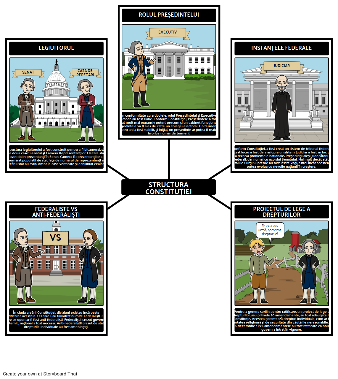 Federalismul - Structura Constituției