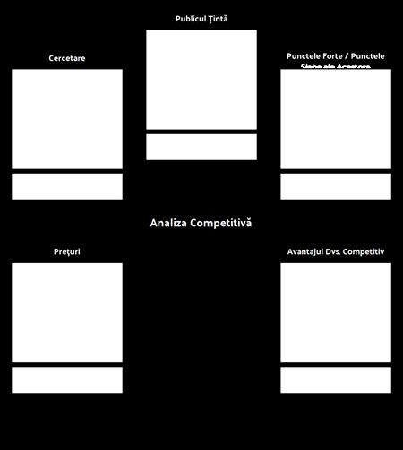 model de analiză competitivă