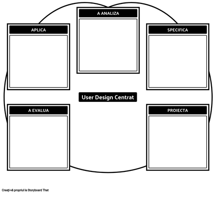 Modelul UCD 1