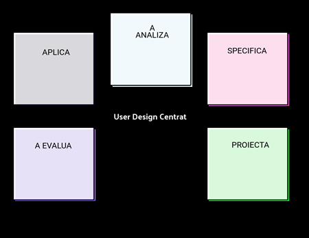 Modelul UCD 2
