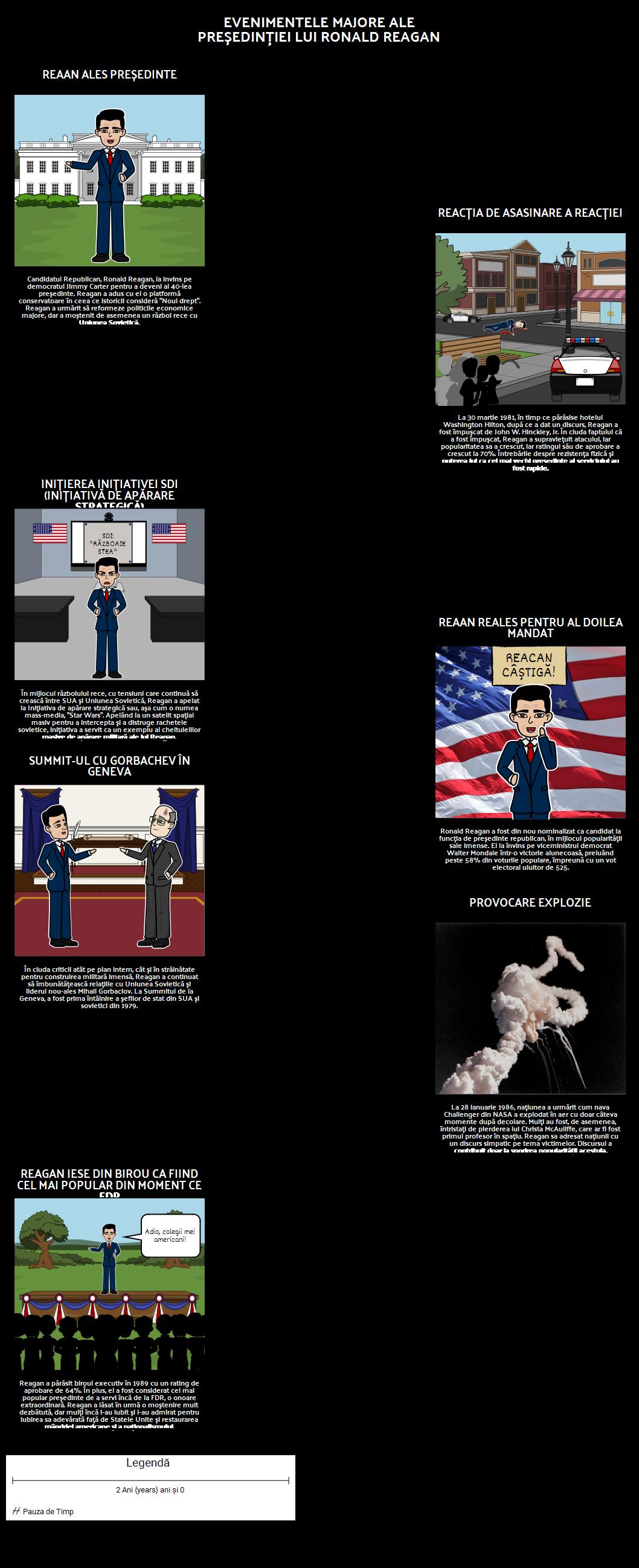 Reagan Președinția Cronologie