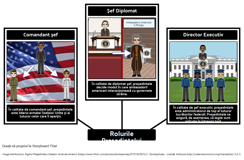 Rolurile Președintelui