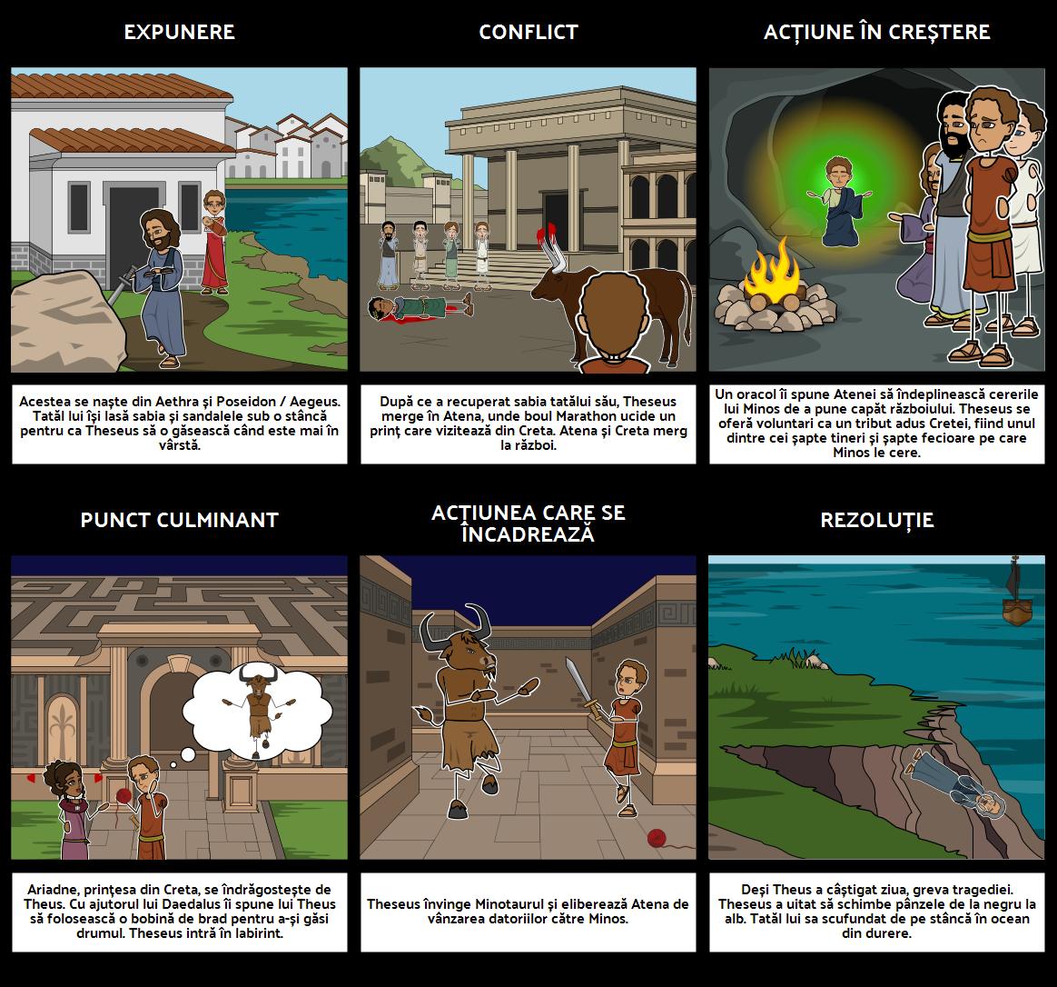Tezeu și Diagrama Plot Minotaur