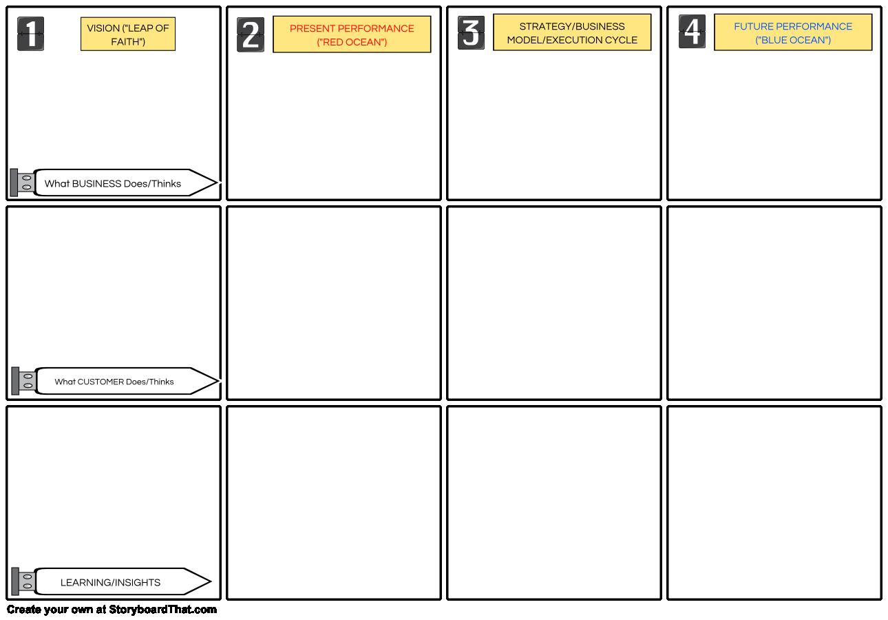 ROD Storyboard For Design Thinking_Customer Development