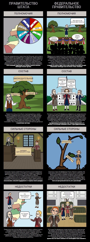 Федерализм - Правительства Штатов Против Статьи Конфедерации