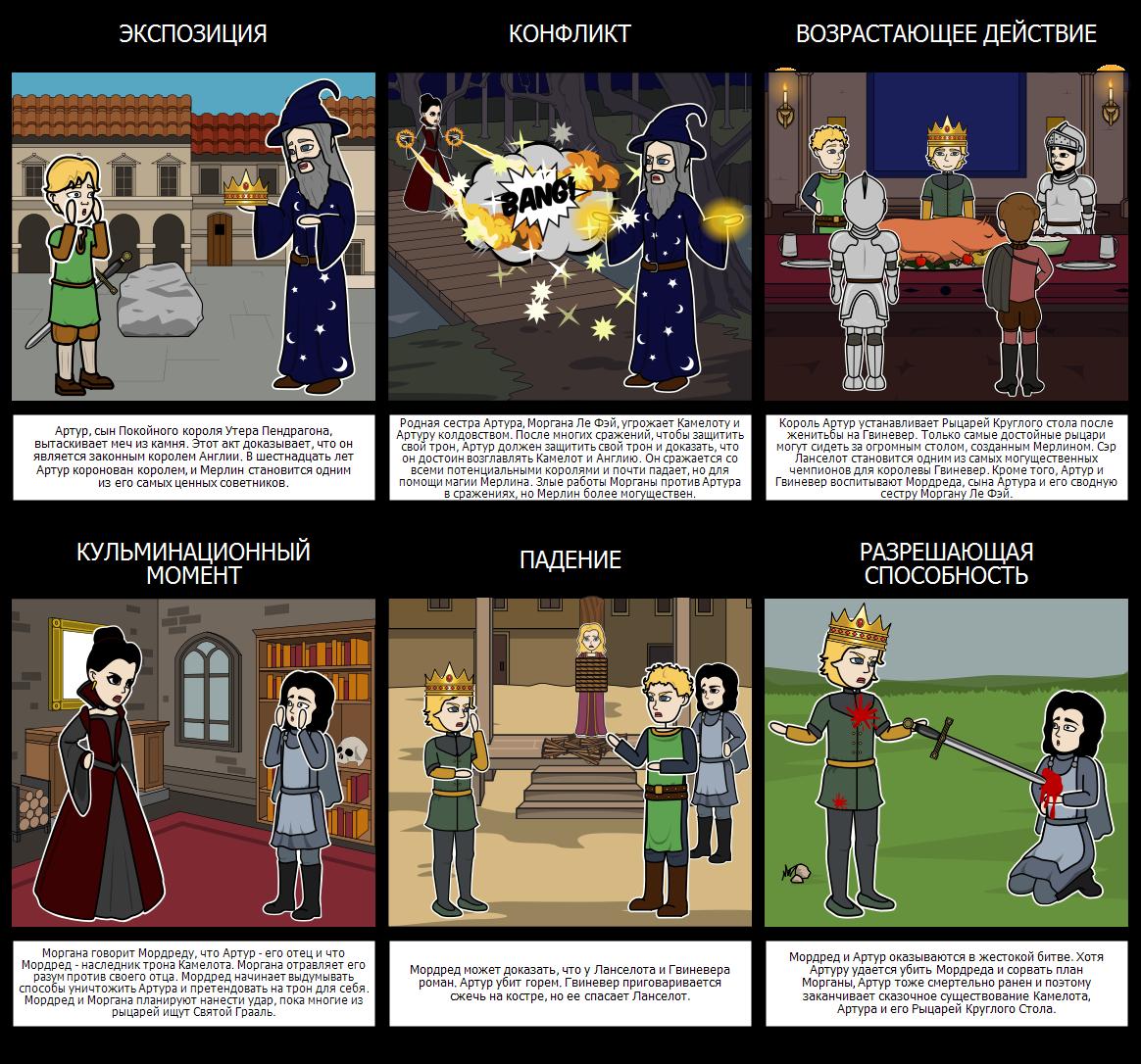 Король Артур и Рыцари Круглого Стола - Участок Диаграмма