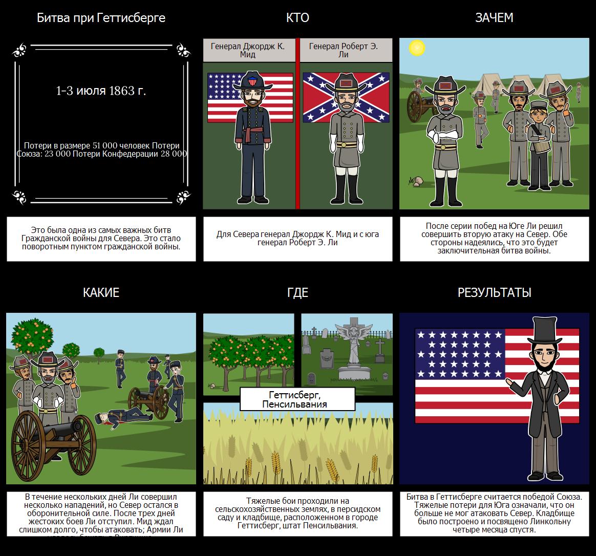 Битва при Геттисберге - Сражения Гражданской Войны