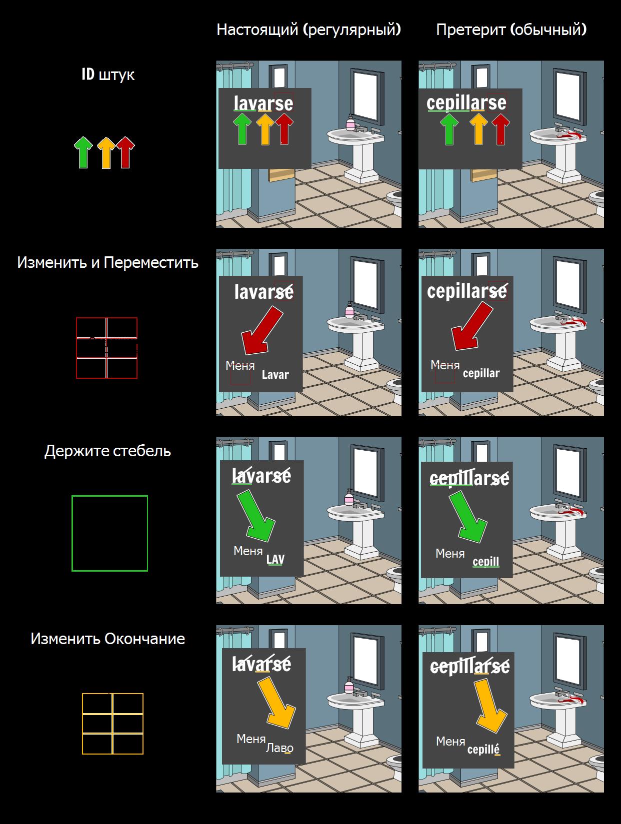 Испанский Рефлексивный Глагольный Процесс