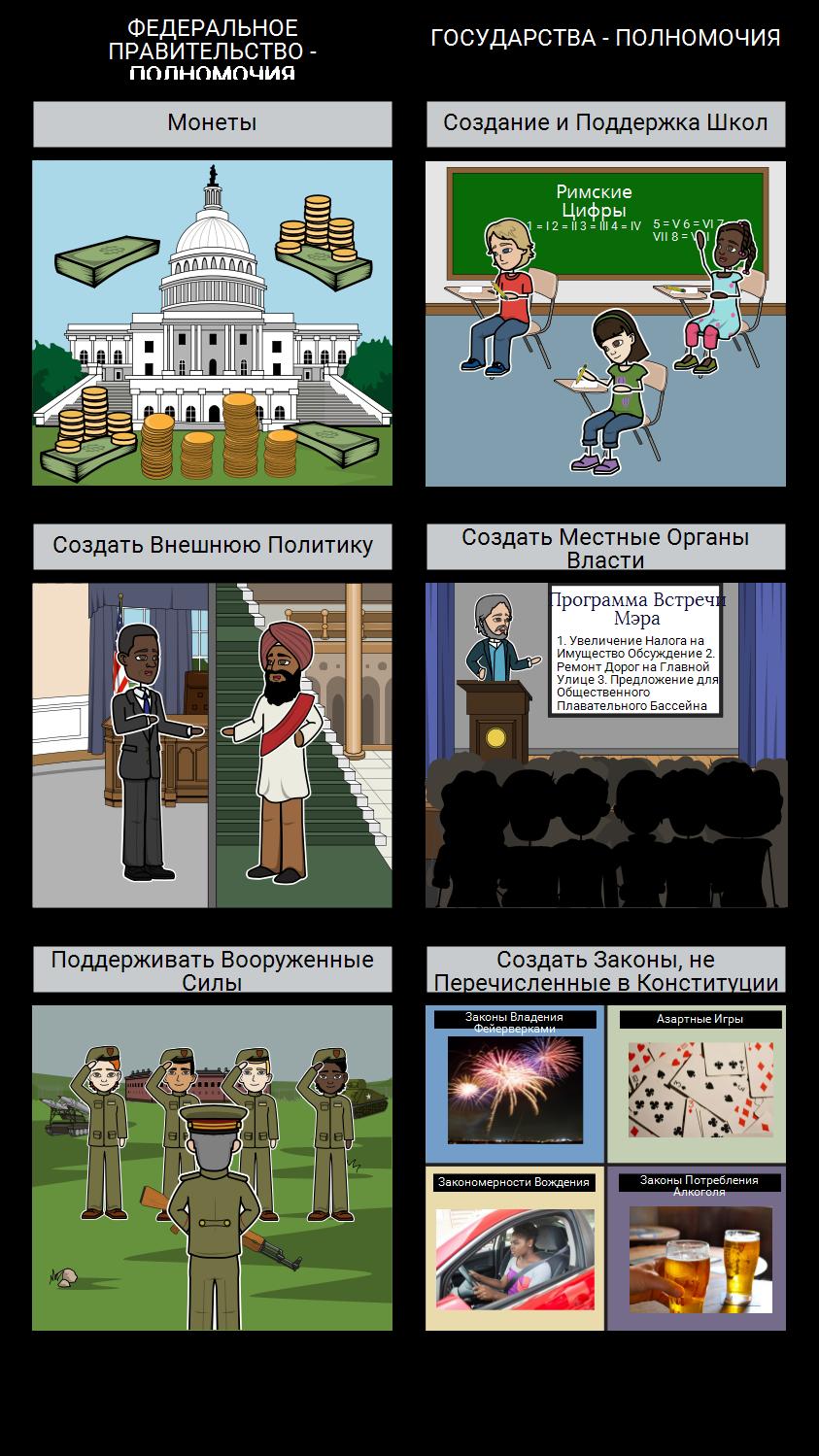 Введение в Правительство - Федерализм