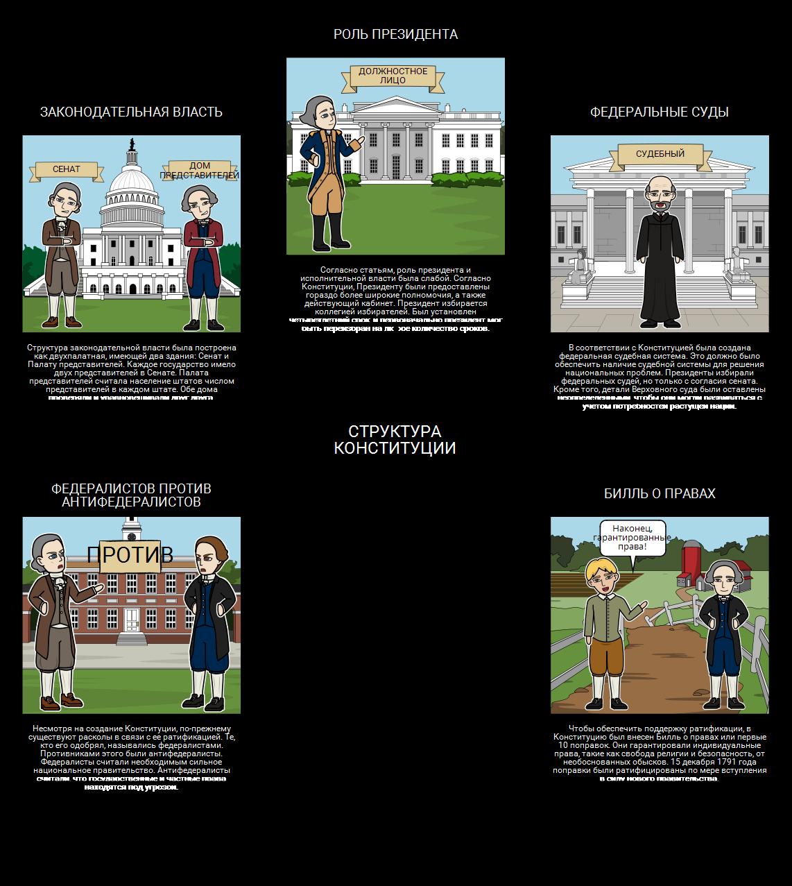 Федерализм - Структура Конституции