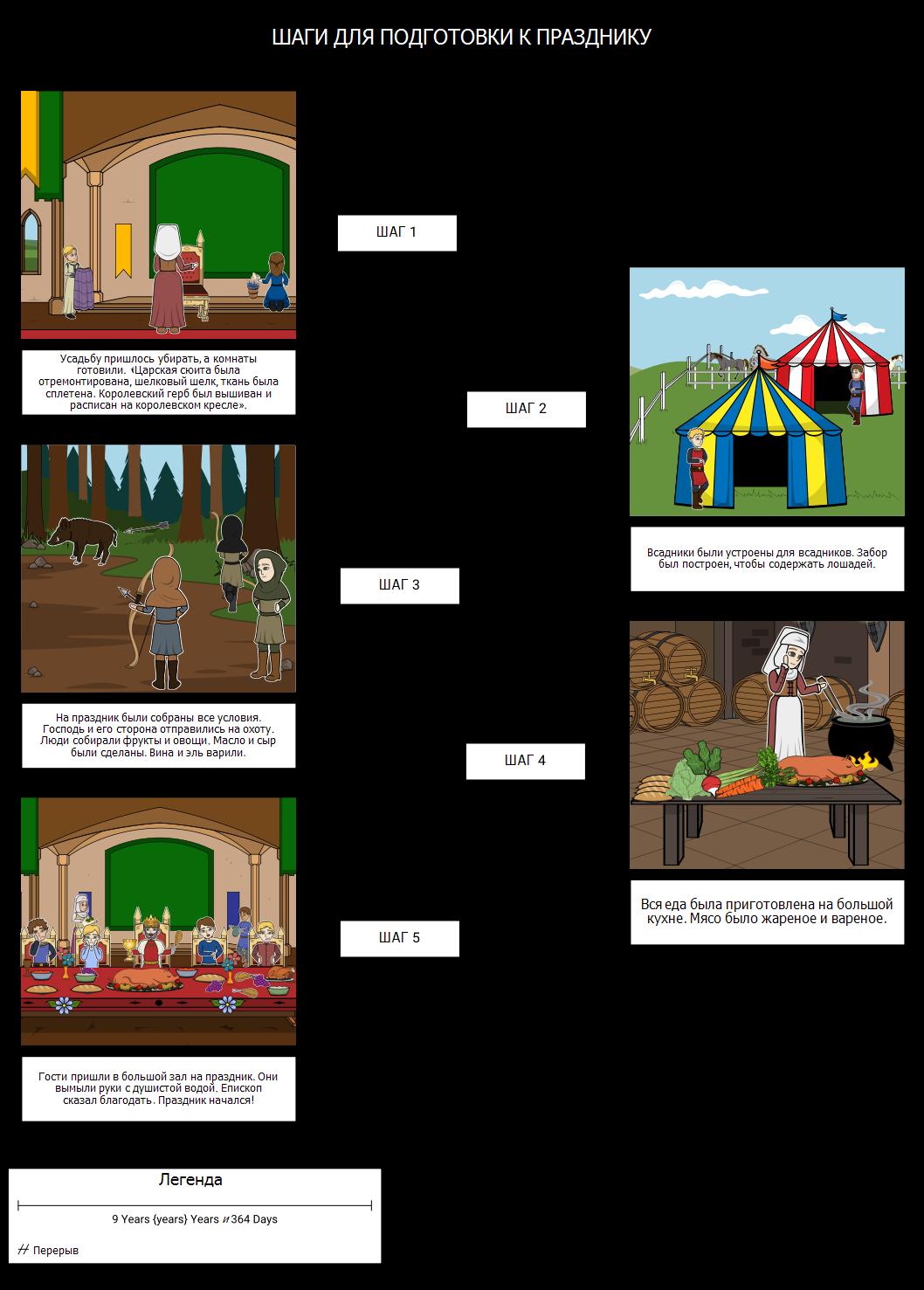 Средневековый Праздник Хронология
