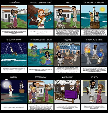 Одиссея Героическое Путешествие