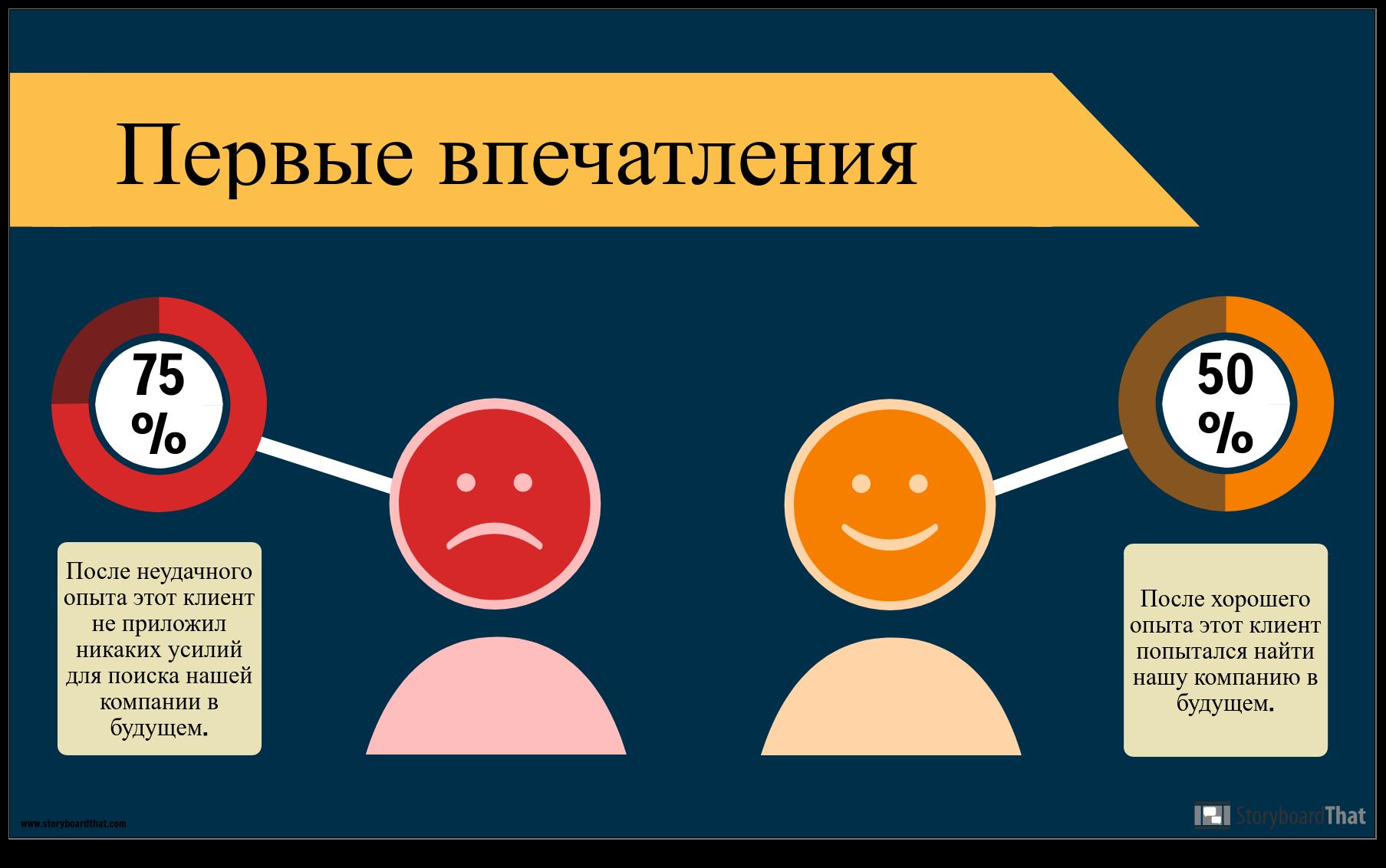 Пример Обслуживания Клиентов