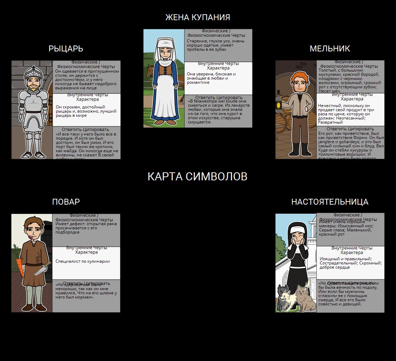 """Кентерберийские рассказы - Character Map для """"пролог"""""""