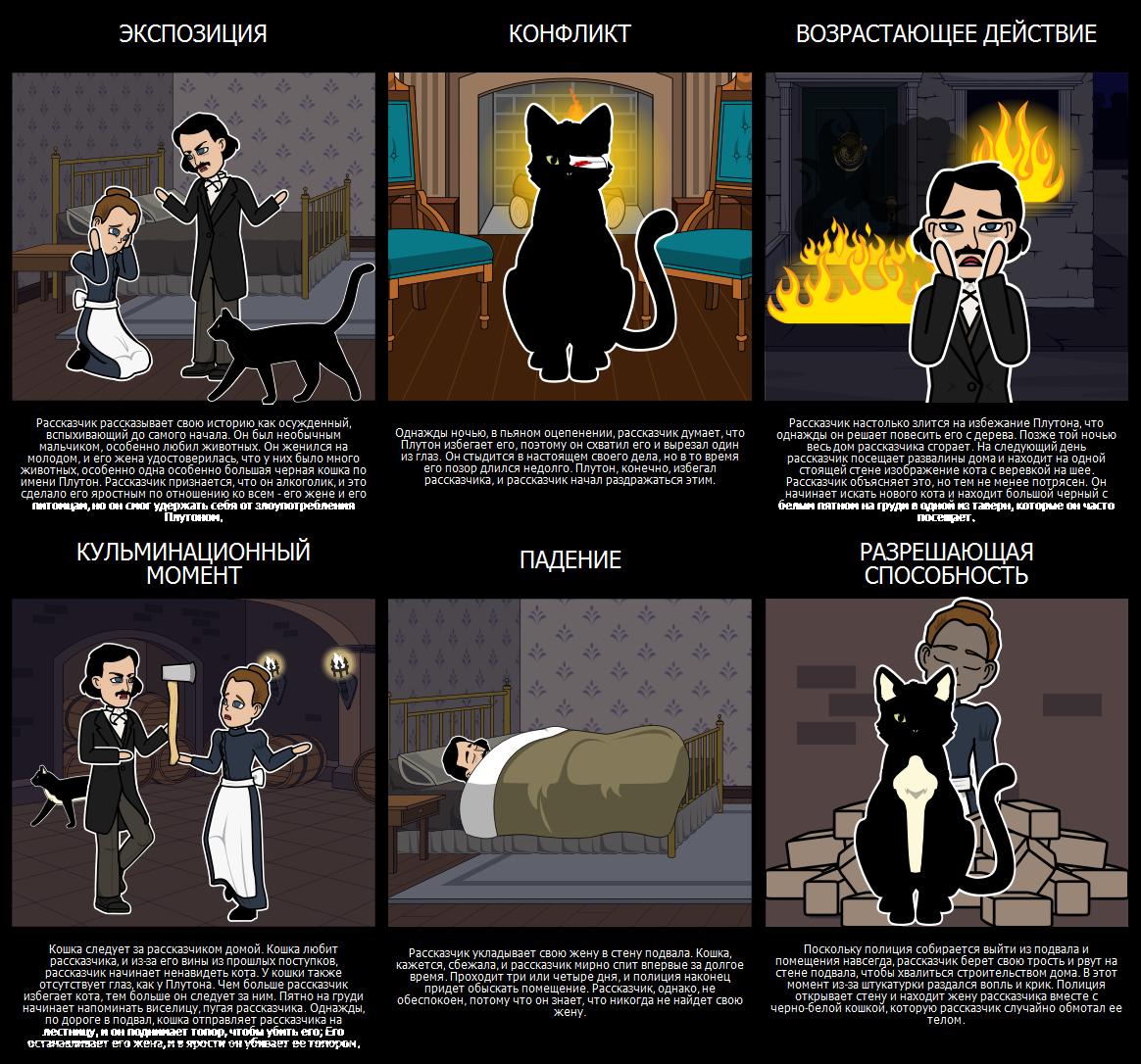Участок Диаграммы для Black Cat