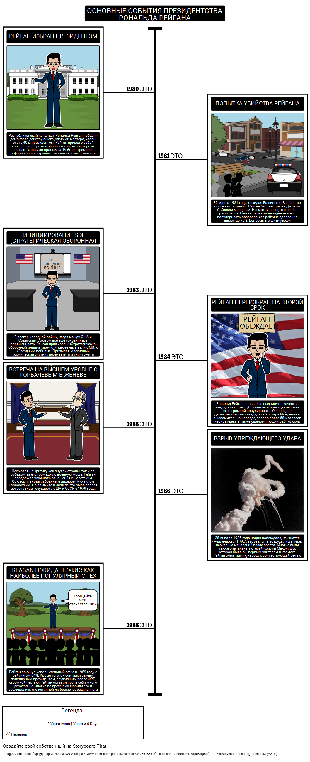 Рейган Президентство Timeline