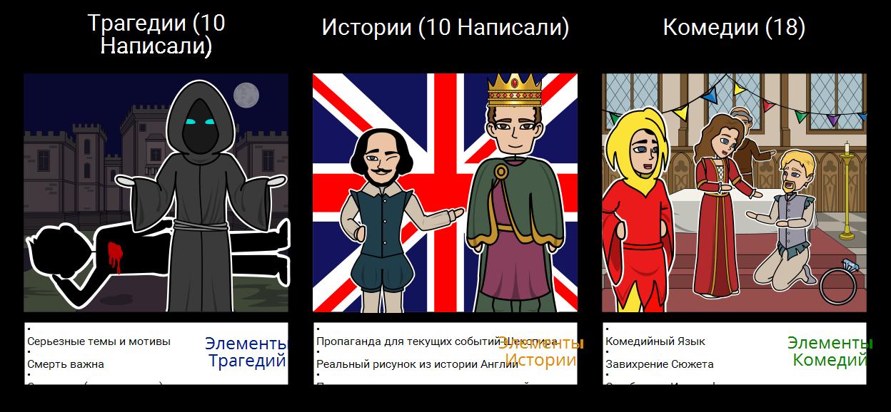 Шекспировские Жанры Play