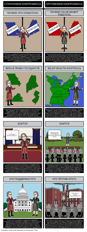 Миссури Компромисс 1820 - сторонников и противников