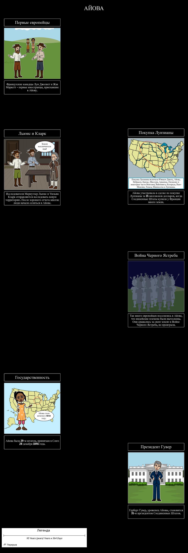 Хронология Айовы