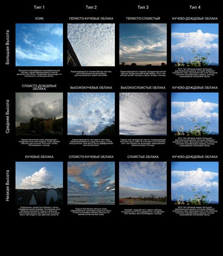 Типы Облаков