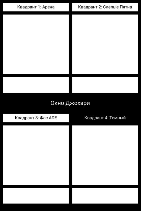 Шаблон Окна Johari