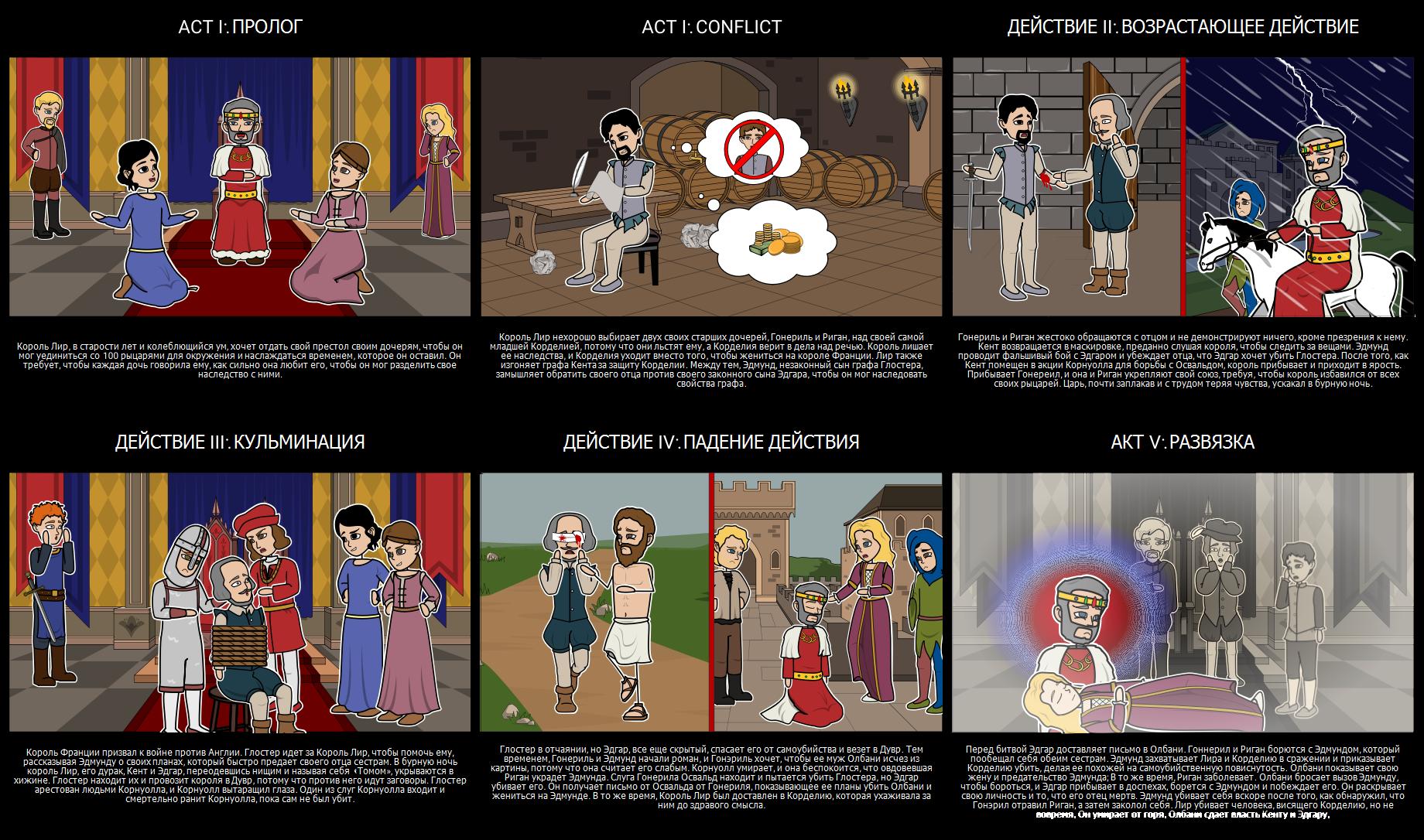 Пять Закон Play Структура для Короля Лира
