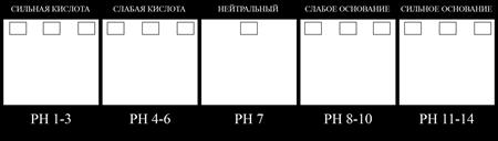 Шаблон PH-шкалы