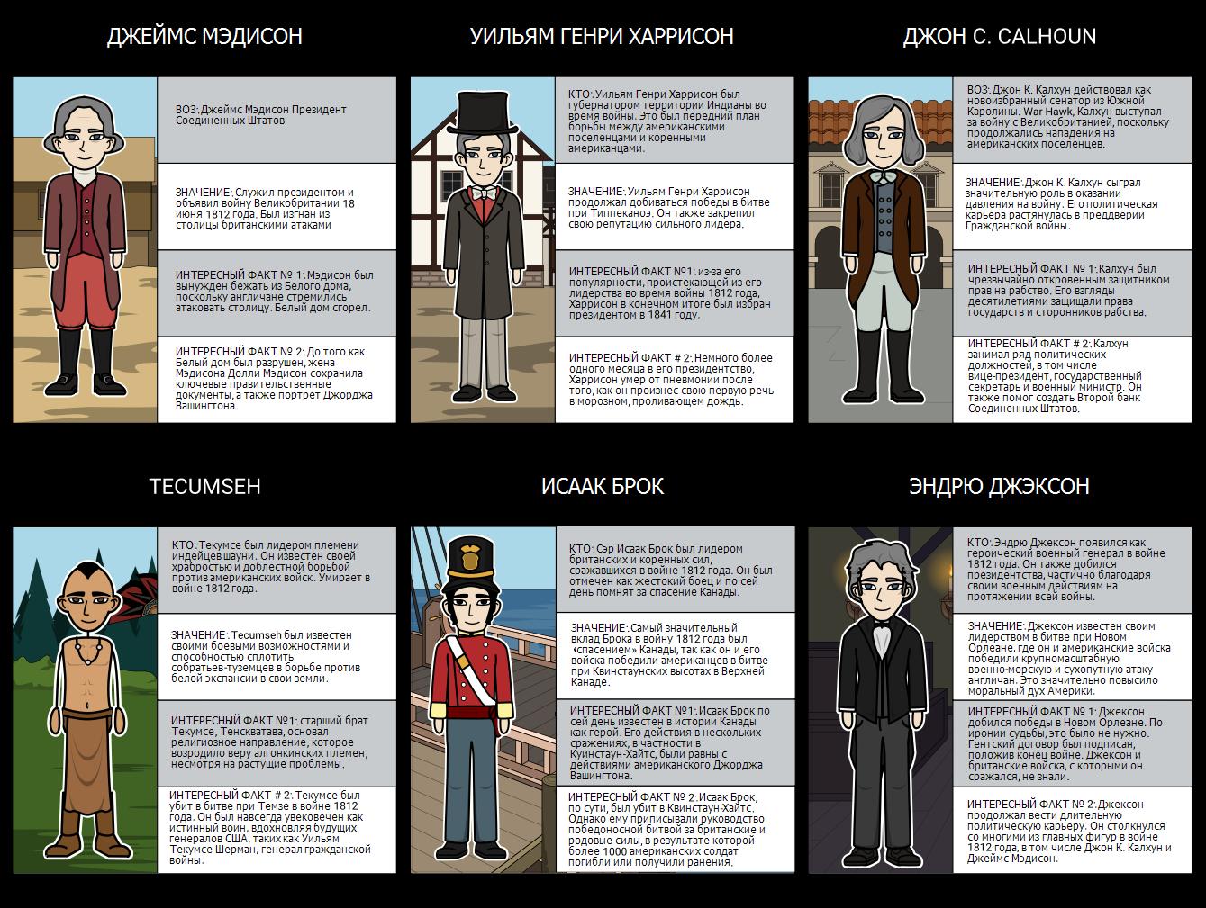 Война 1812 - Основные показатели в войне 1812 года