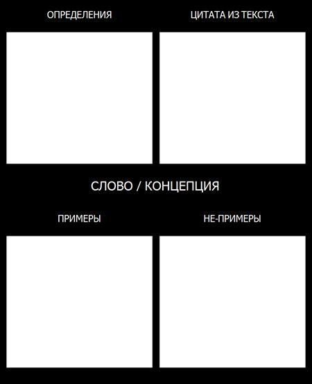 Frayer Модель Шаблона