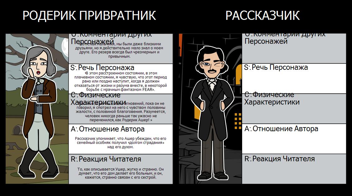 OSCAR Character Map для Падение Дома Ашеров
